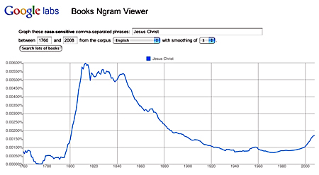 Ngram Viewer-Jesus Christ Only-1760 to 2008