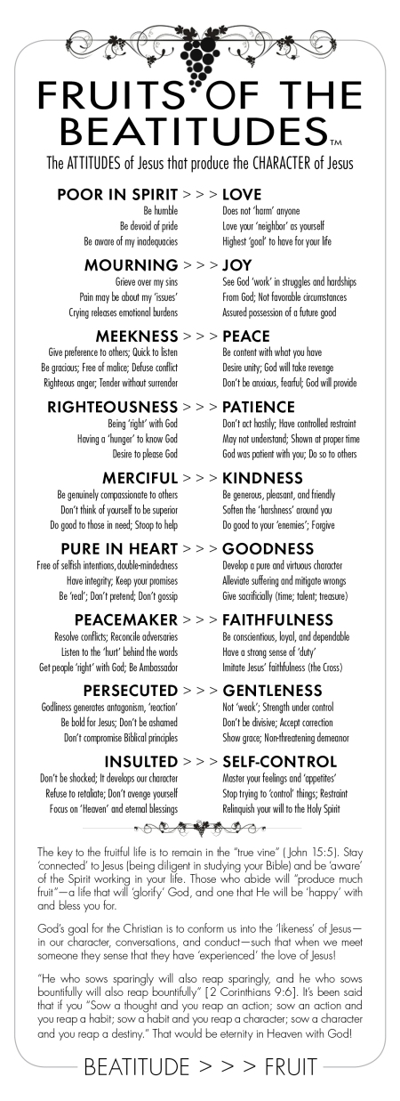 Fruits Of The Beatitudes (By Mark Besh)